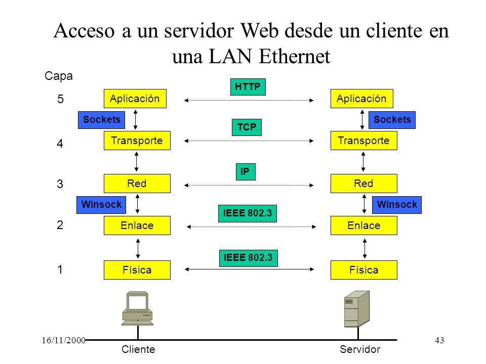 16/11/200043 Acceso a un servidor Web desde un cliente en una LAN Ethernet Capa 1 2 3 4 HTTP TCP IP IEEE 802.3 Sockets Winsock ClienteServidor Aplicac
