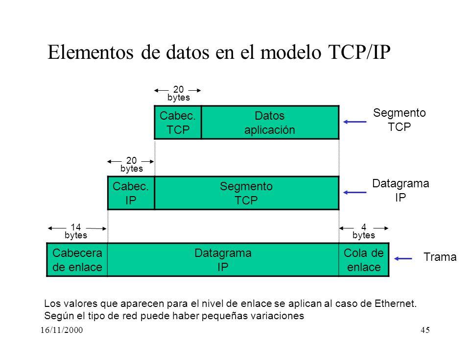 16/11/200045 Cabecera de enlace Datagrama IP Cola de enlace Cabec. IP Segmento TCP Cabec. TCP Datos aplicación Elementos de datos en el modelo TCP/IP