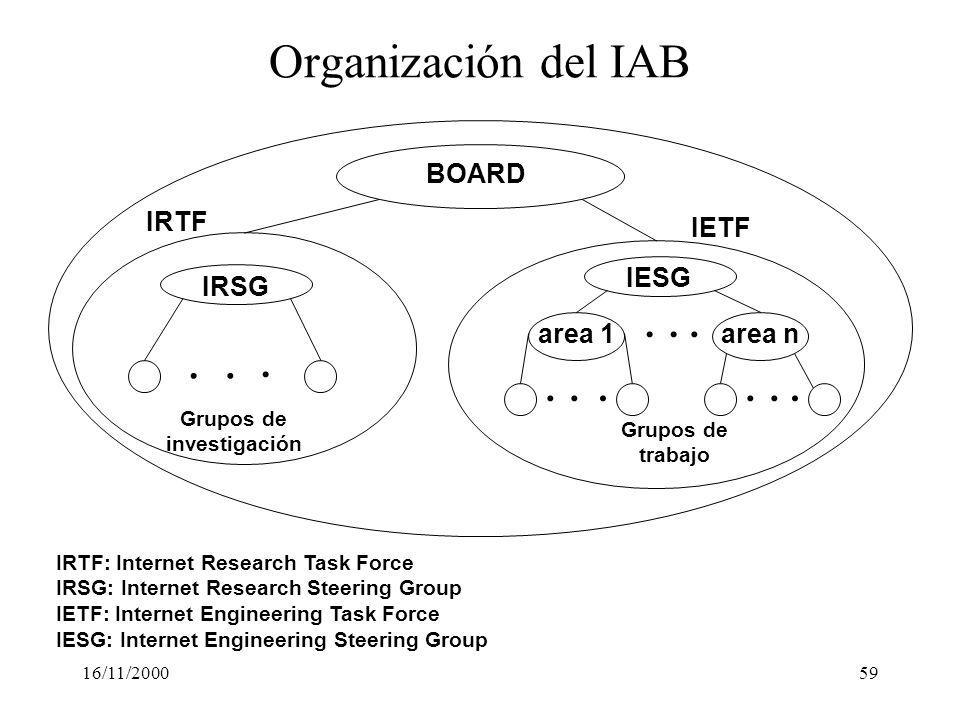 16/11/200059 Organización del IAB IRSG IESG area 1area n Grupos de investigación............ Grupos de trabajo BOARD IRTF IETF IRTF: Internet Research