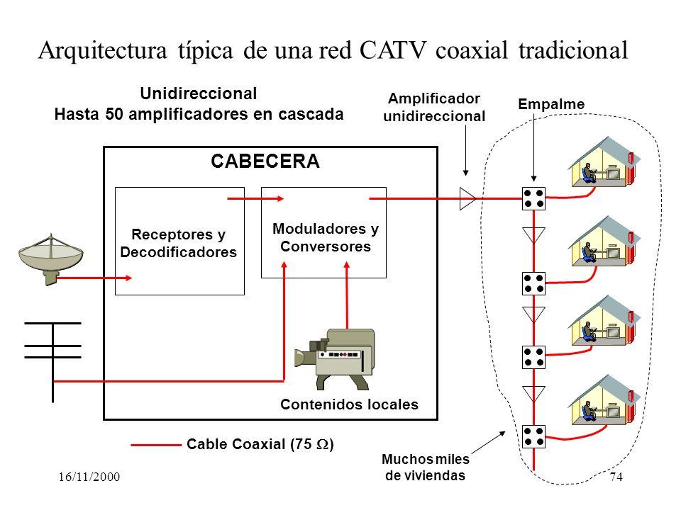 16/11/200074 Receptores y Decodificadores Moduladores y Conversores Contenidos locales CABECERA Arquitectura típica de una red CATV coaxial tradiciona