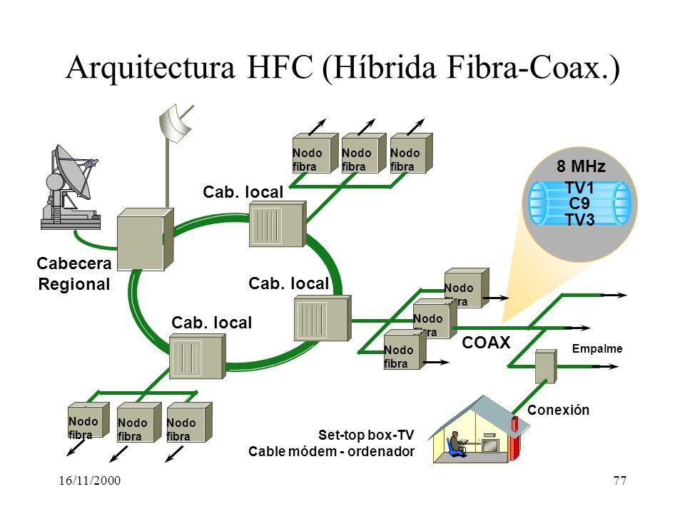 16/11/200077 Arquitectura HFC (Híbrida Fibra-Coax.) Cabecera Regional Cab. local Nodo fibra Nodo fibra Nodo fibra Nodo fibra COAX Empalme Nodo fibra N