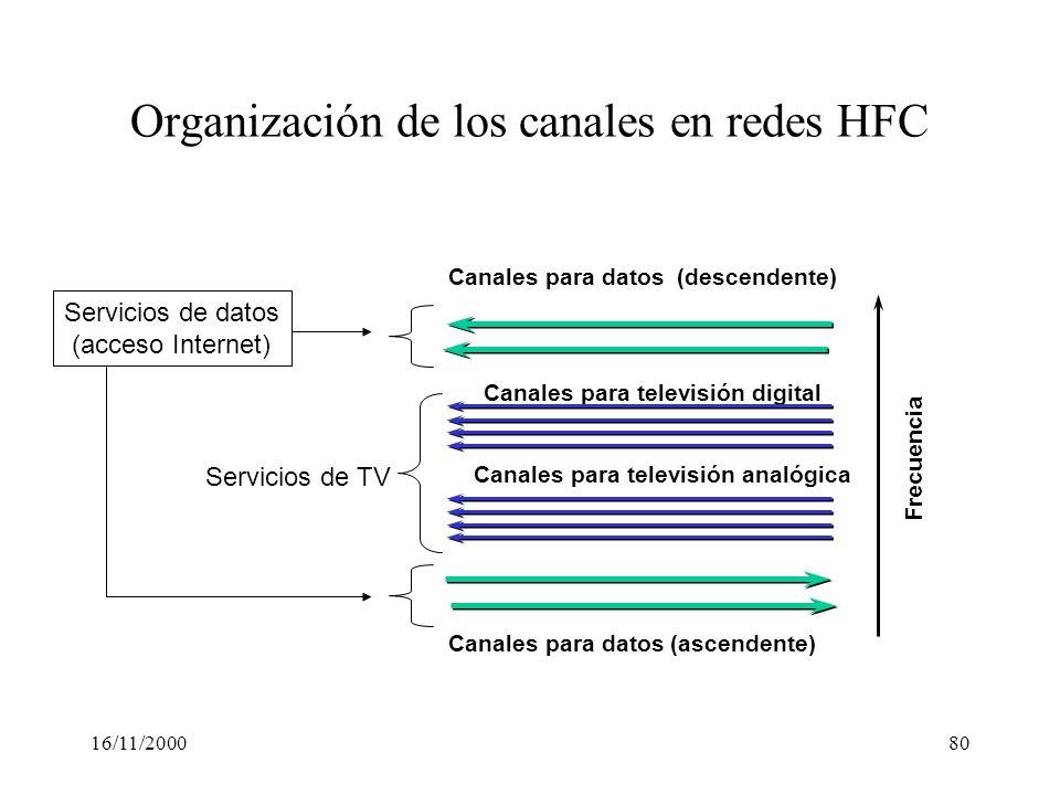 16/11/200080 Organización de los canales en redes HFC Canales para televisión digital Canales para datos (descendente) Canales para televisión analógi