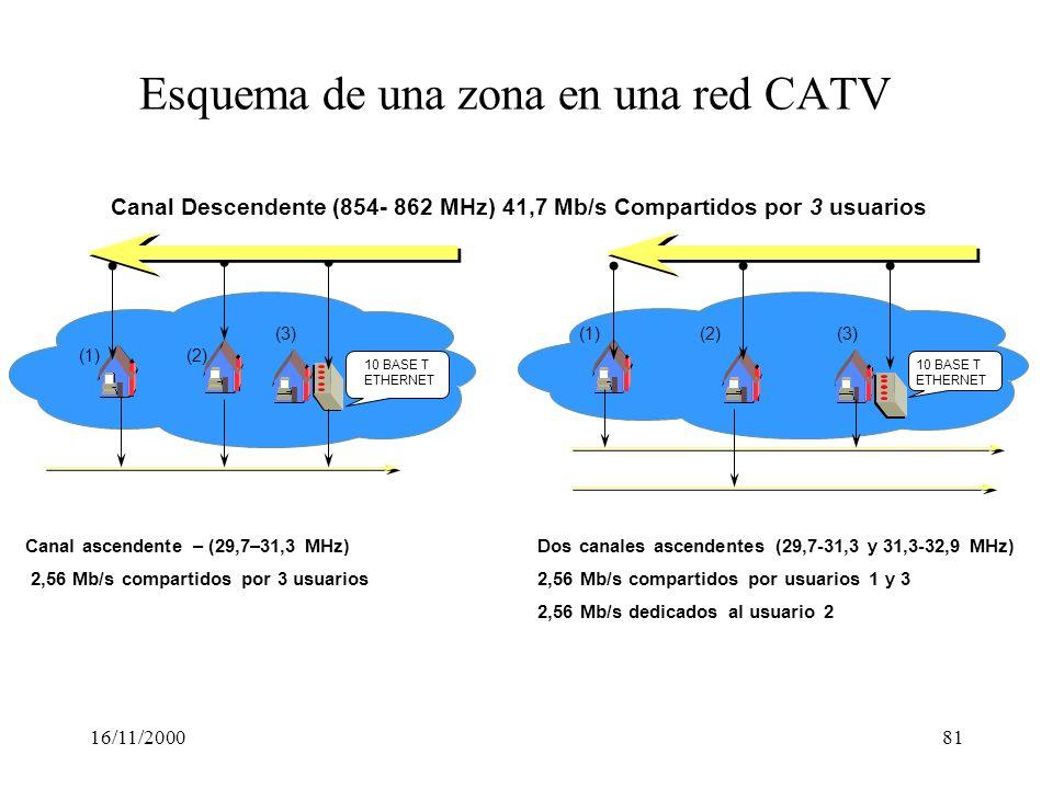 16/11/200081 Esquema de una zona en una red CATV Canal Descendente (854- 862 MHz) 41,7 Mb/s Compartidos por 3 usuarios (1)(2) (3) 10 BASE T ETHERNET (
