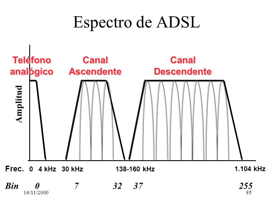 16/11/200085 Espectro de ADSL Frec. 04 kHz 1.104 kHz CanalDescendenteCanalAscendenteTeléfonoanalógico 30 kHz138-160 kHz Bin032372557 Amplitud