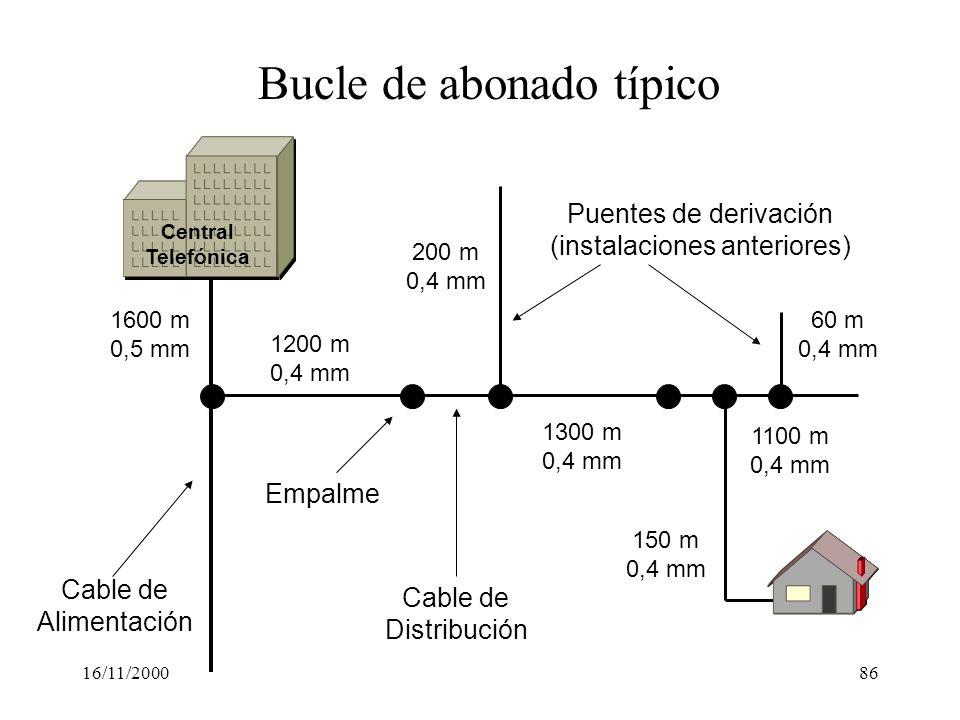 16/11/200086 Bucle de abonado típico Cable de Alimentación Cable de Distribución Empalme Puentes de derivación (instalaciones anteriores) 1600 m 0,5 m