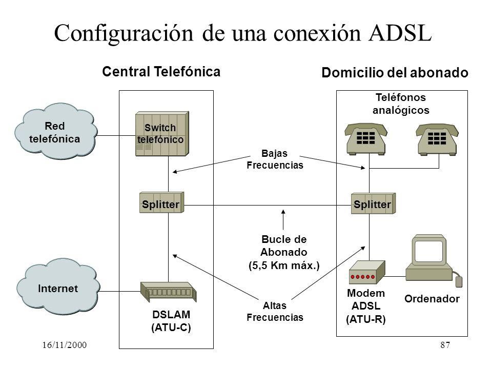 16/11/200087 Switch telefónico Red telefónica Internet DSLAM (ATU-C) Splitter Teléfonos analógicos Modem ADSL (ATU-R) Bucle de Abonado (5,5 Km máx.) O