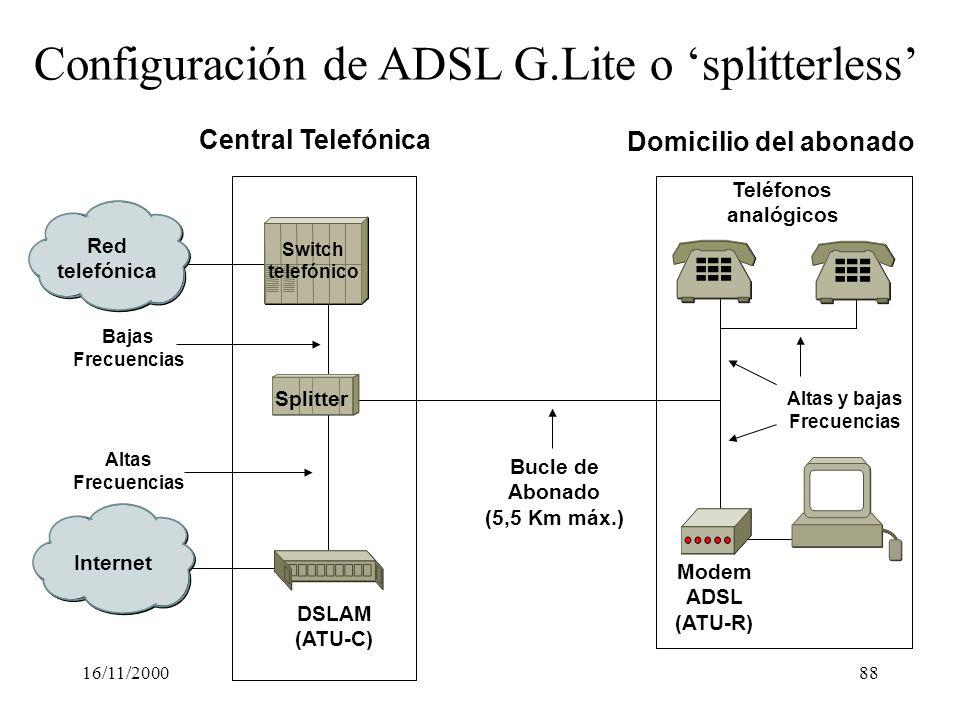 16/11/200088 Red telefónica Internet DSLAM (ATU-C) Modem ADSL (ATU-R) Bucle de Abonado (5,5 Km máx.) Altas Frecuencias Bajas Frecuencias Configuración