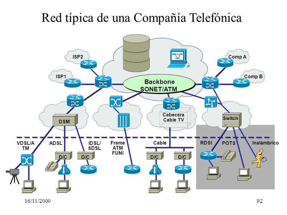 16/11/200092 Red típica de una Compañía Telefónica Cabecera Cable TV Comp B Comp A Inalámbrico POTS RDSICableFrame ATM FUNI D/C ISP1 ISP2 IDSL/ SDSL A