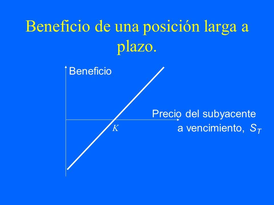 Beneficio de una posición larga a plazo. Beneficio Precio del subyacente a vencimiento, S T K