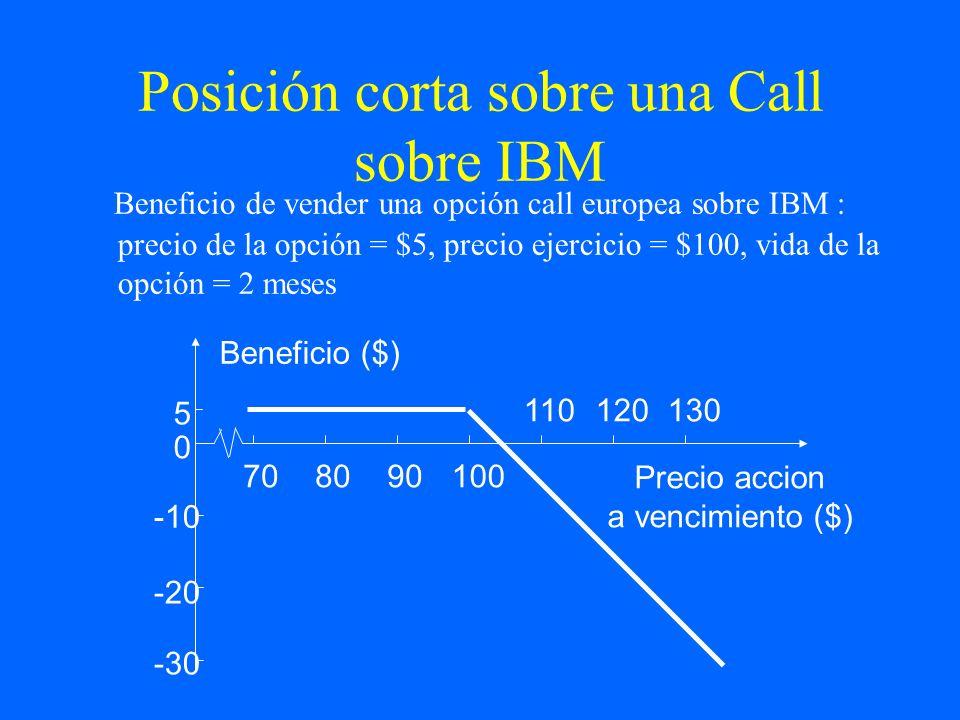 Posición corta sobre una Call sobre IBM Beneficio de vender una opción call europea sobre IBM : precio de la opción = $5, precio ejercicio = $100, vid