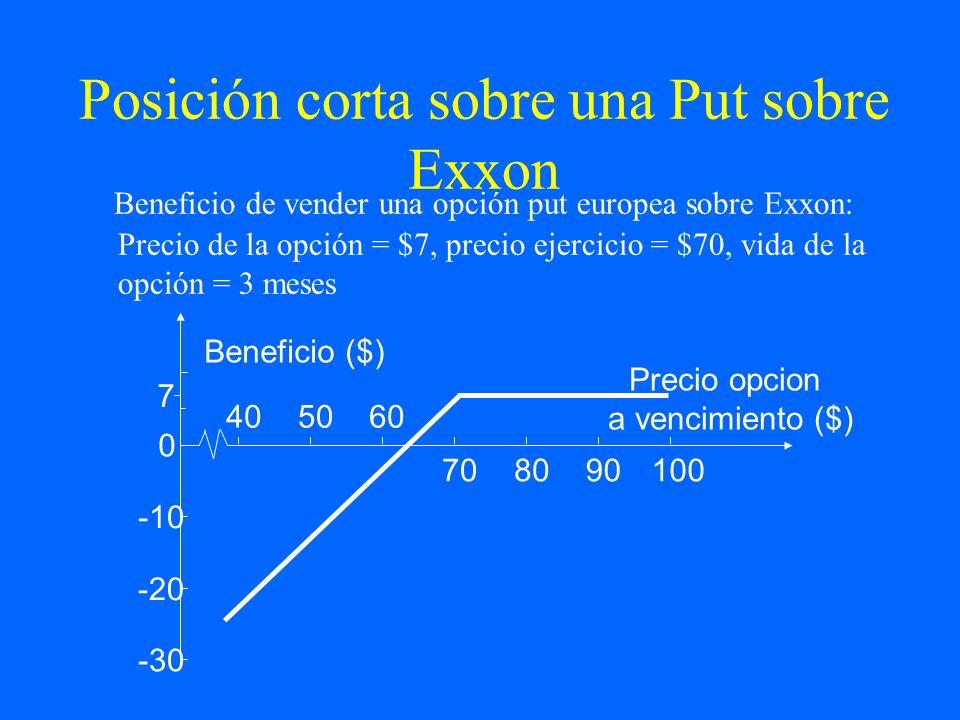 Posición corta sobre una Put sobre Exxon Beneficio de vender una opción put europea sobre Exxon: Precio de la opción = $7, precio ejercicio = $70, vid