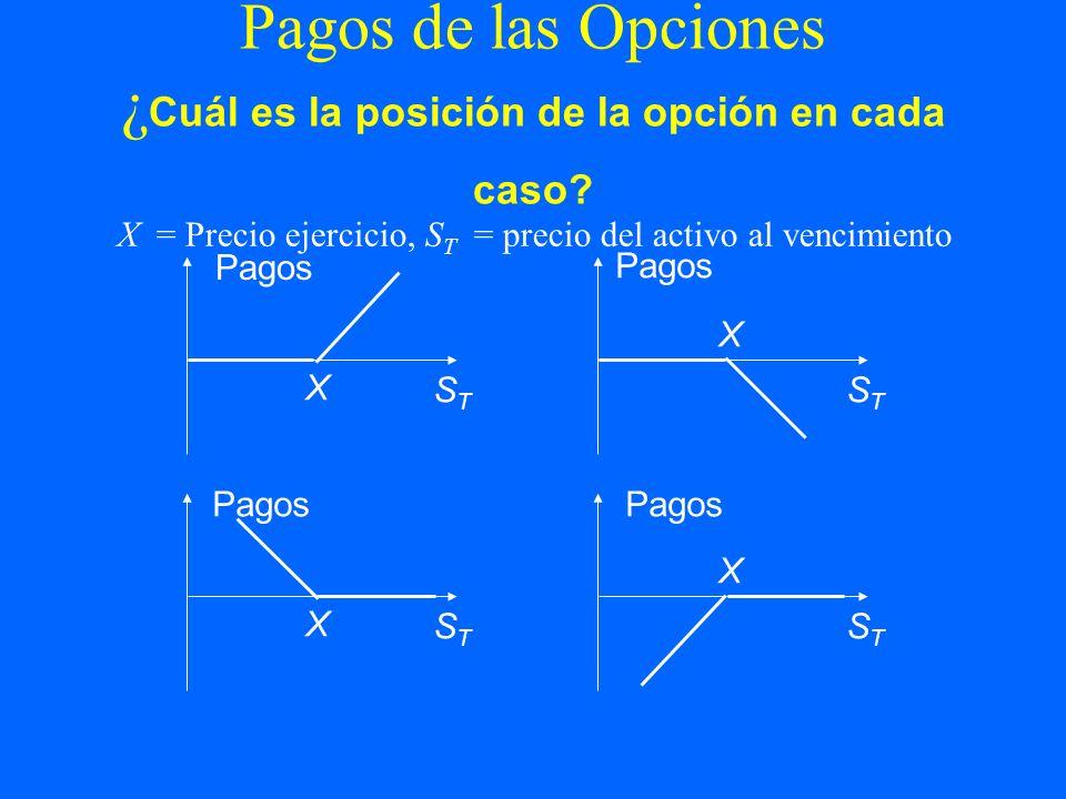 Pagos de las Opciones ¿ Cuál es la posición de la opción en cada caso? X = Precio ejercicio, S T = precio del activo al vencimiento Pagos STST STST X