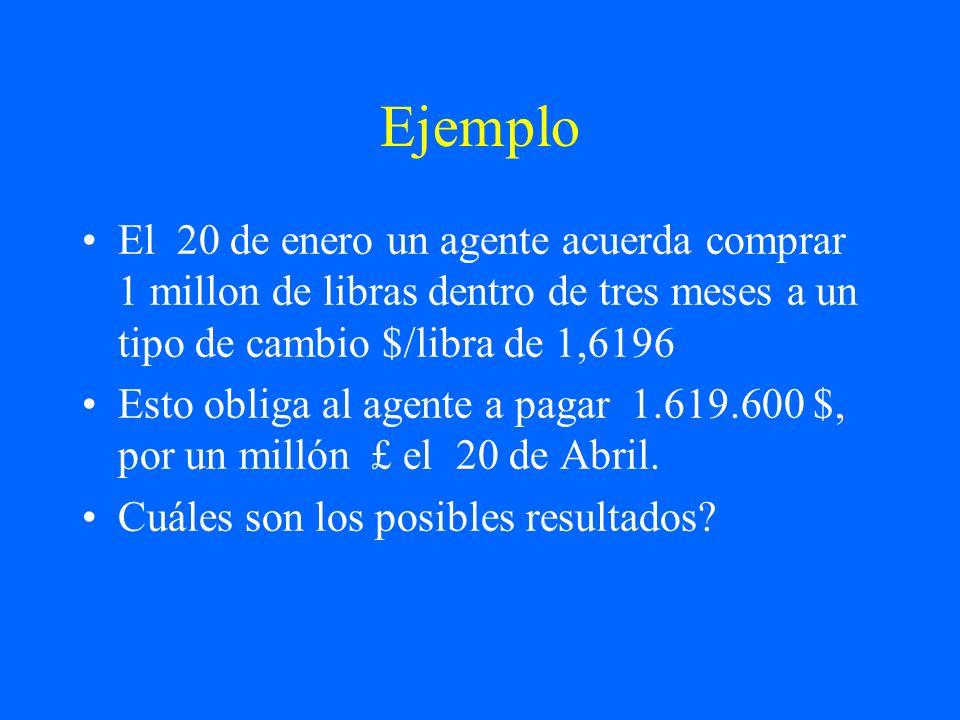 Ejemplo El 20 de enero un agente acuerda comprar 1 millon de libras dentro de tres meses a un tipo de cambio $/libra de 1,6196 Esto obliga al agente a