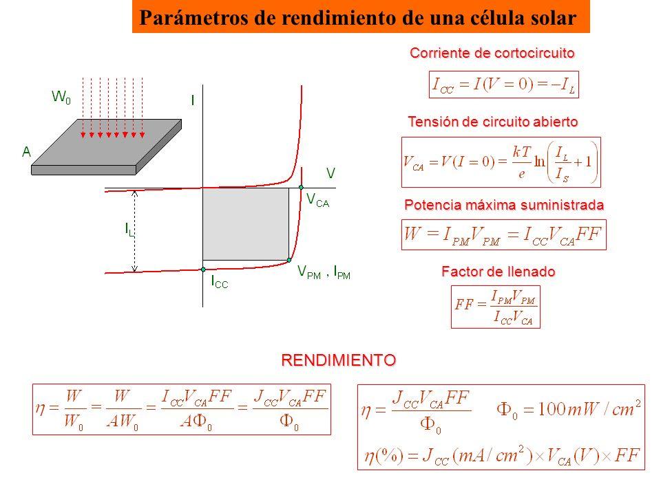 Parámetros de rendimiento de una célula solar Corriente de cortocircuito Tensión de circuito abierto Potencia máxima suministrada Factor de llenado RENDIMIENTO