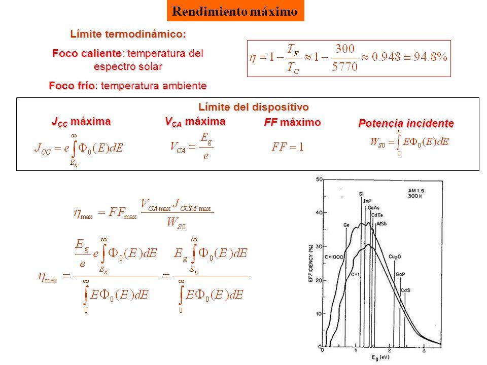 Rendimiento máximo Límite termodinámico: Foco caliente: temperatura del espectro solar Foco frío: temperatura ambiente Límite del dispositivo J CC máxima V CA máxima FF máximo Potencia incidente
