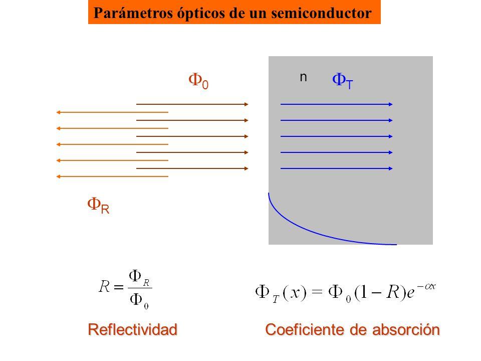 Parámetros ópticos de un semiconductor 0 R Reflectividad n T Coeficiente de absorción