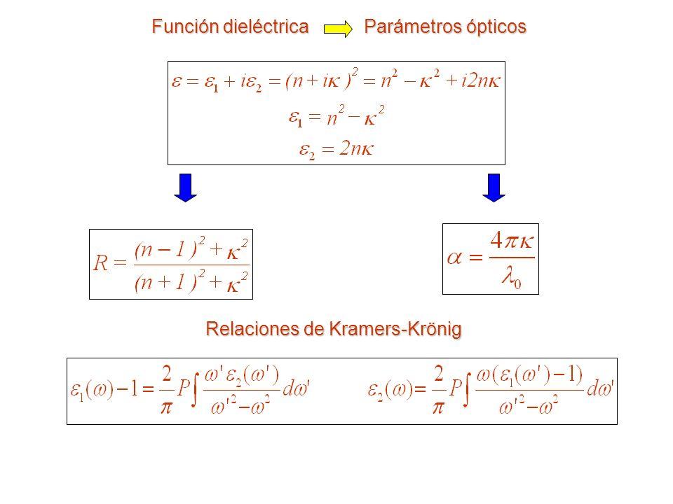 Función dieléctrica Parámetros ópticos Relaciones de Kramers-Krönig