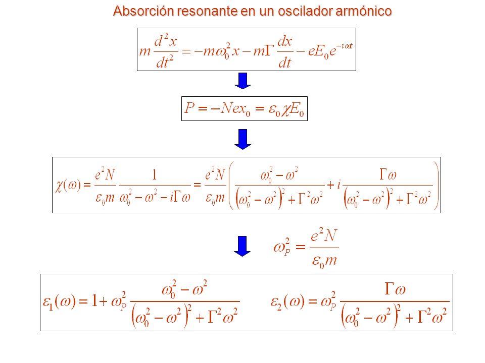 Limitaciones al rendimiento máximo: respuesta espectral h > E g np W d>>W d>>L Flujo de fotones dentro de la célula Contribuciones a la fotocorriente Contribución de la zona de agotamiento Contribución de la zona neutra p: ecuación de difusión Solución particular
