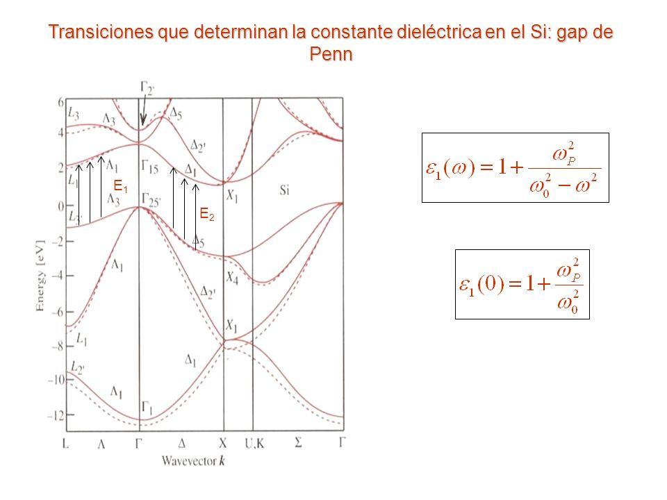 E1E1 E2E2 Transiciones que determinan la constante dieléctrica en el Si: gap de Penn
