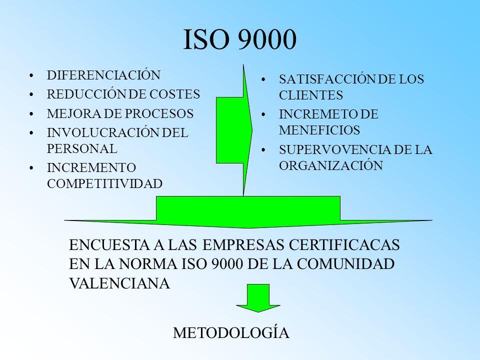 ISO 9000 DIFERENCIACIÓN REDUCCIÓN DE COSTES MEJORA DE PROCESOS INVOLUCRACIÓN DEL PERSONAL INCREMENTO COMPETITIVIDAD SATISFACCIÓN DE LOS CLIENTES INCRE