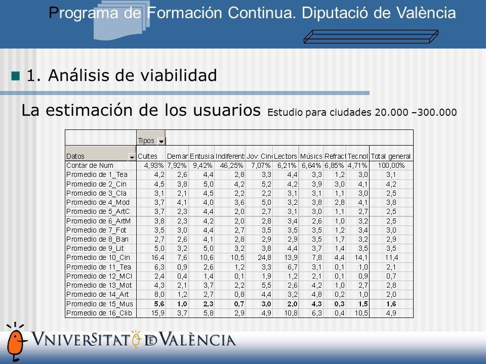La estimación de los usuarios Estudio para ciudades 20.000 –300.000 Programa de Formación Continua.