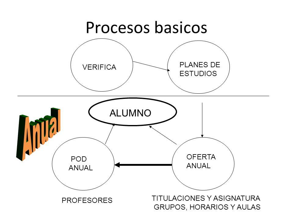 Procesos basicos VERIFICA PLANES DE ESTUDIOS OFERTA ANUAL POD ANUAL PROFESORES TITULACIONES Y ASIGNATURA GRUPOS, HORARIOS Y AULAS ALUMNO