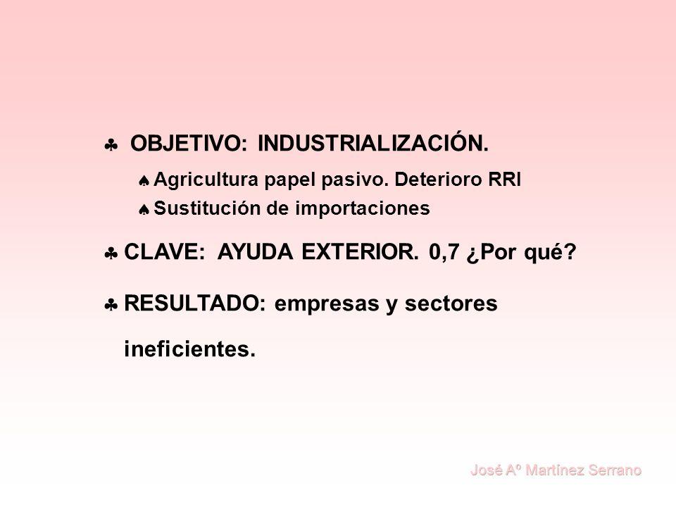 OBJETIVO: INDUSTRIALIZACIÓN. Agricultura papel pasivo. Deterioro RRI Sustitución de importaciones CLAVE: AYUDA EXTERIOR. 0,7 ¿Por qué? RESULTADO: empr
