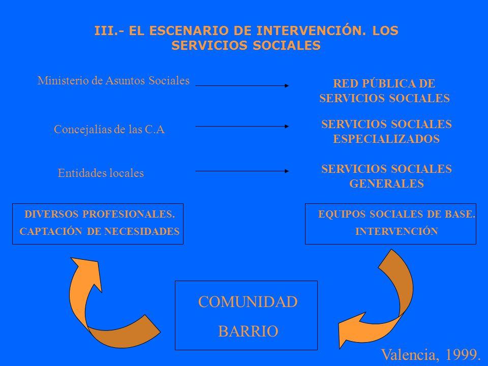 III.- EL ESCENARIO DE INTERVENCIÓN. LOS SERVICIOS SOCIALES Ministerio de Asuntos Sociales RED PÚBLICA DE SERVICIOS SOCIALES Concejalías de las C.A SER