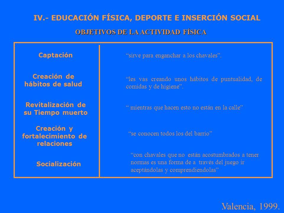 . IV.- EDUCACIÓN FÍSICA, DEPORTE E INSERCIÓN SOCIAL Valencia, 1999. OBJETIVOS DE LA ACTIVIDAD FÍSICA IV.- EDUCACIÓN FÍSICA, DEPORTE E INSERCIÓN SOCIAL