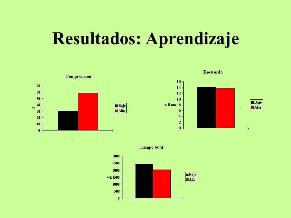 Resultados: Aprendizaje