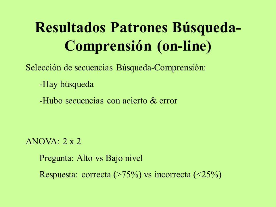 Resultados Patrones Búsqueda- Comprensión (on-line) Selección de secuencias Búsqueda-Comprensión: -Hay búsqueda -Hubo secuencias con acierto & error A