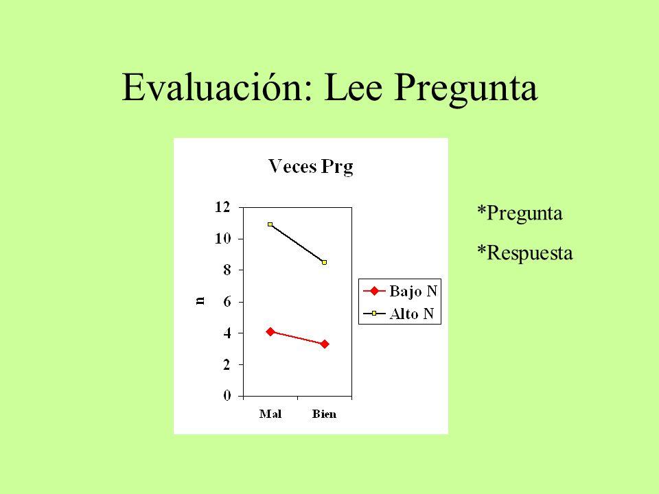 Evaluación: Lee Pregunta *Pregunta *Respuesta