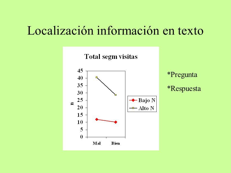 Localización información en texto *Pregunta *Respuesta