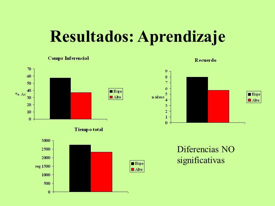Resultados: Aprendizaje Diferencias NO significativas