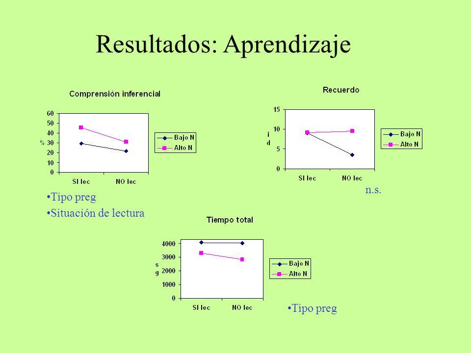 Resultados: Aprendizaje Tipo preg Situación de lectura Tipo preg n.s.