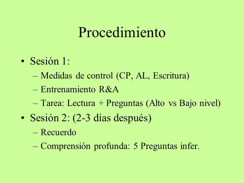 Procedimiento Sesión 1: –Medidas de control (CP, AL, Escritura) –Entrenamiento R&A –Tarea: Lectura + Preguntas (Alto vs Bajo nivel) Sesión 2: (2-3 día