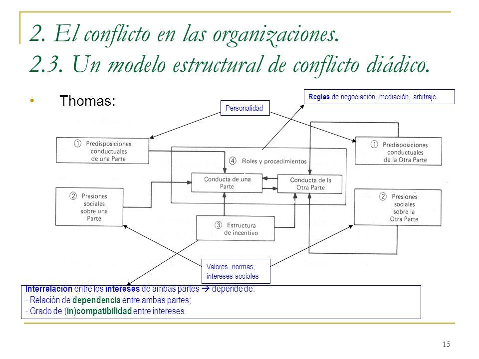 15 2. El conflicto en las organizaciones. 2.3. Un modelo estructural de conflicto diádico. Thomas: Personalidad Valores, normas, intereses sociales In