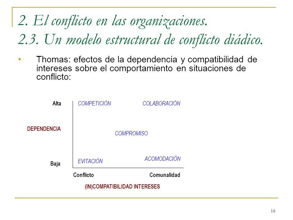 16 2. El conflicto en las organizaciones. 2.3. Un modelo estructural de conflicto diádico. Thomas: efectos de la dependencia y compatibilidad de inter