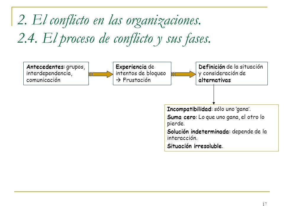 17 2. El conflicto en las organizaciones. 2.4. El proceso de conflicto y sus fases. Antecedentes: grupos, interdependencia, comunicación Experiencia d