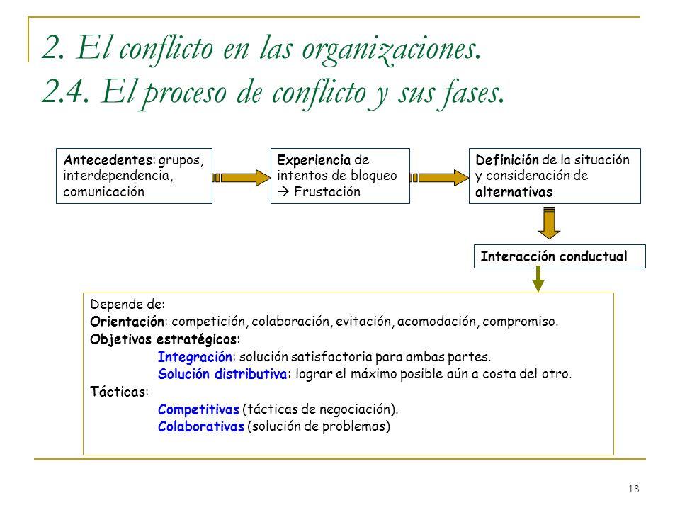 18 2. El conflicto en las organizaciones. 2.4. El proceso de conflicto y sus fases. Antecedentes: grupos, interdependencia, comunicación Experiencia d