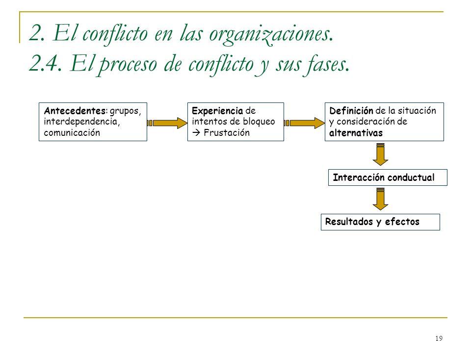 19 2. El conflicto en las organizaciones. 2.4. El proceso de conflicto y sus fases. Antecedentes: grupos, interdependencia, comunicación Experiencia d