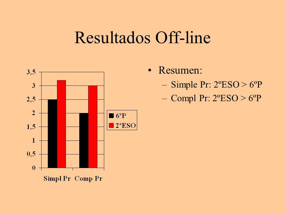 Resultados Off-line Resumen: –Simple Pr: 2ºESO > 6ºP –Compl Pr: 2ºESO > 6ºP