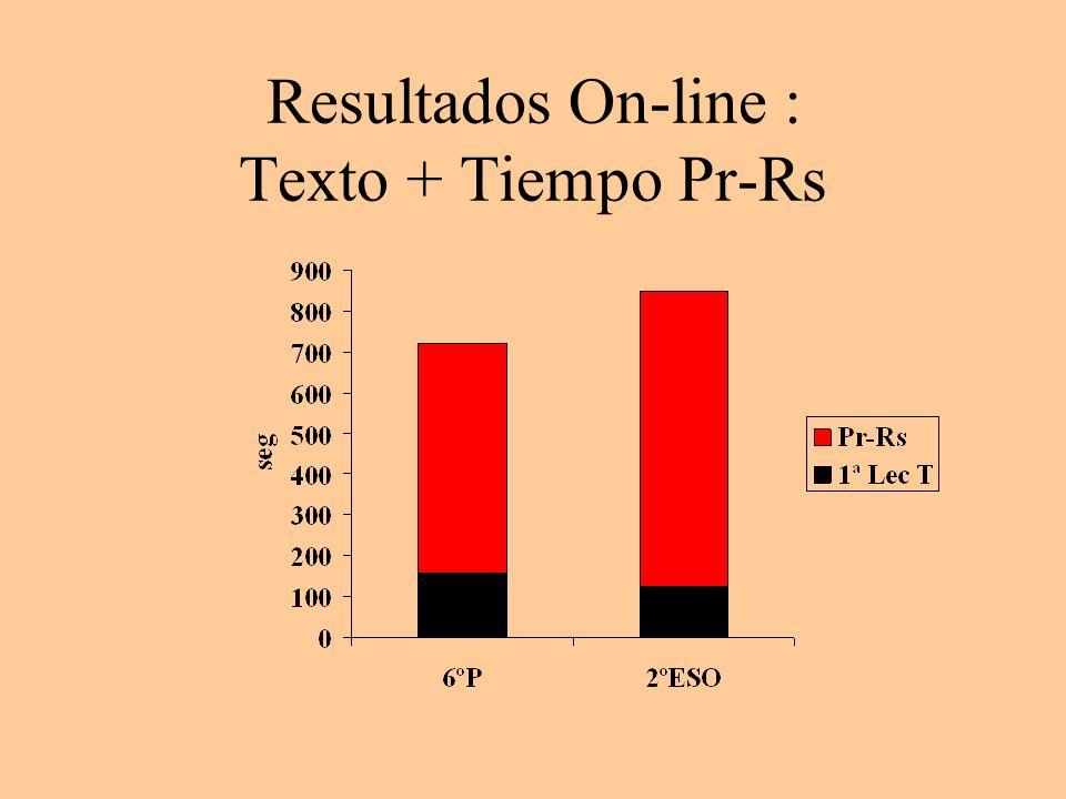 Resultados On-line : Texto + Tiempo Pr-Rs