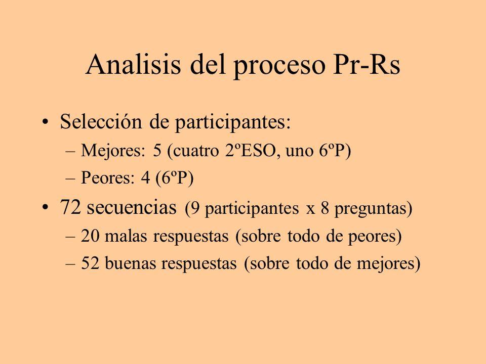 Analisis del proceso Pr-Rs Selección de participantes: –Mejores: 5 (cuatro 2ºESO, uno 6ºP) –Peores: 4 (6ºP) 72 secuencias (9 participantes x 8 pregunt