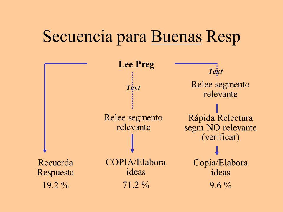 Secuencia para Buenas Resp Lee Preg Recuerda Respuesta 19.2 % Copia/Elabora ideas 9.6 % Relee segmento relevante Rápida Relectura segm NO relevante (v