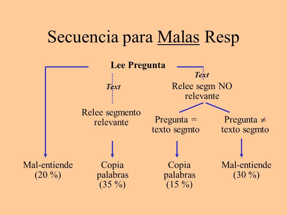 Secuencia para Malas Resp Lee Pregunta Mal-entiende (20 %) Mal-entiende (30 %) Pregunta texto segmto Relee segmento relevante Copia palabras (35 %) Te