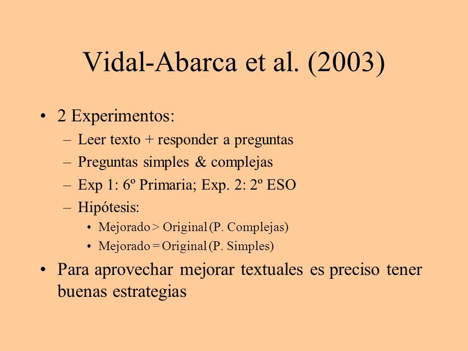 Vidal-Abarca et al. (2003) 2 Experimentos: –Leer texto + responder a preguntas –Preguntas simples & complejas –Exp 1: 6º Primaria; Exp. 2: 2º ESO –Hip