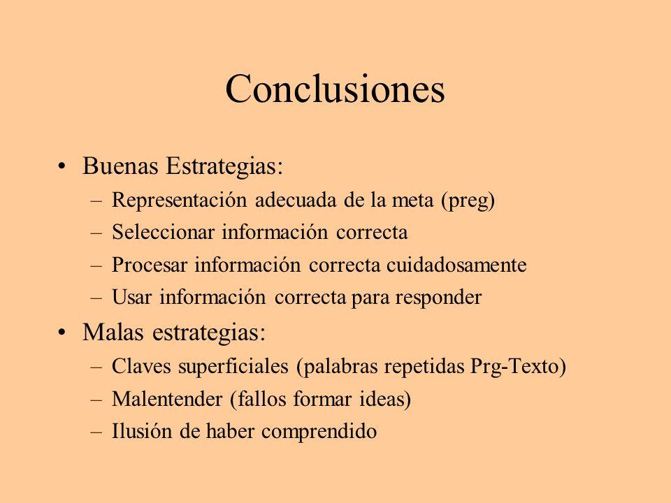 Conclusiones Buenas Estrategias: –Representación adecuada de la meta (preg) –Seleccionar información correcta –Procesar información correcta cuidadosa