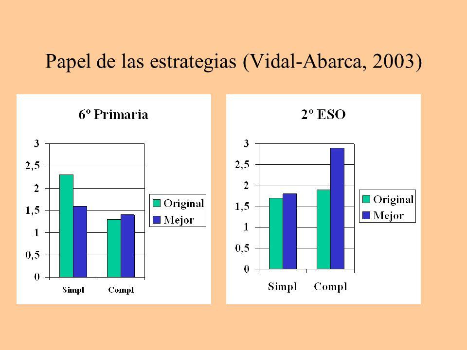 Papel de las estrategias (Vidal-Abarca, 2003)