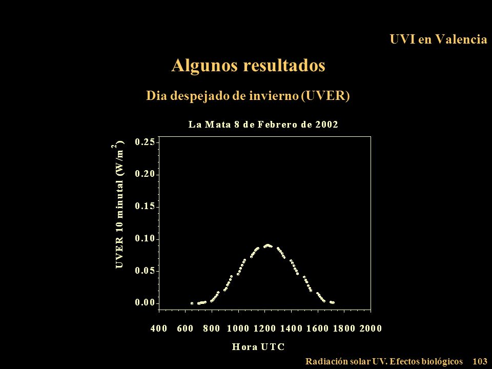 Radiación solar UV. Efectos biológicos103 UVI en Valencia Algunos resultados Dia despejado de invierno (UVER)